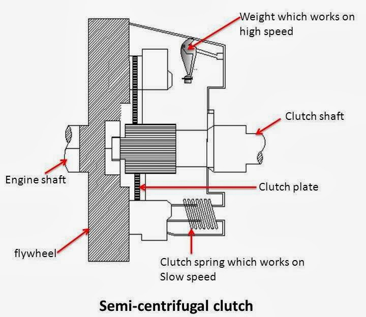 How Many Types of Clutch (semi-centrifugal clutch)?