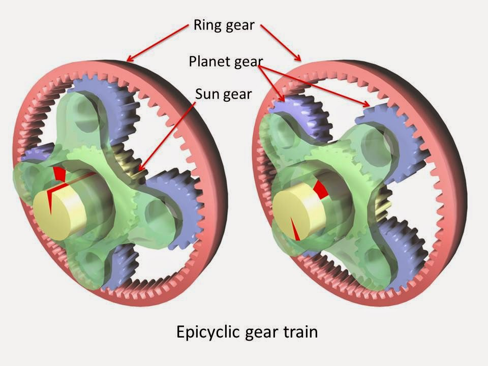 What are Main Types of Gear Box?(epicyclic gear box)