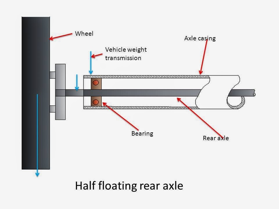 What is Rear Axle? What are Main Types of Rear Axle? half floating rear axle