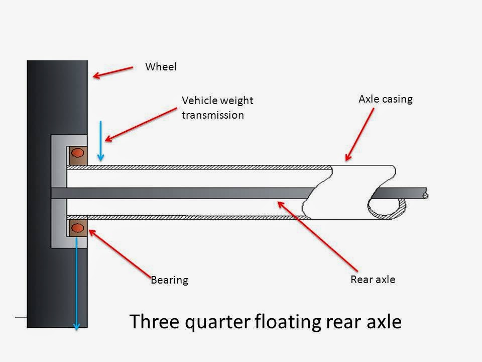 What is Rear Axle? What are Main Types of Rear Axle? three quarter floating rear axle