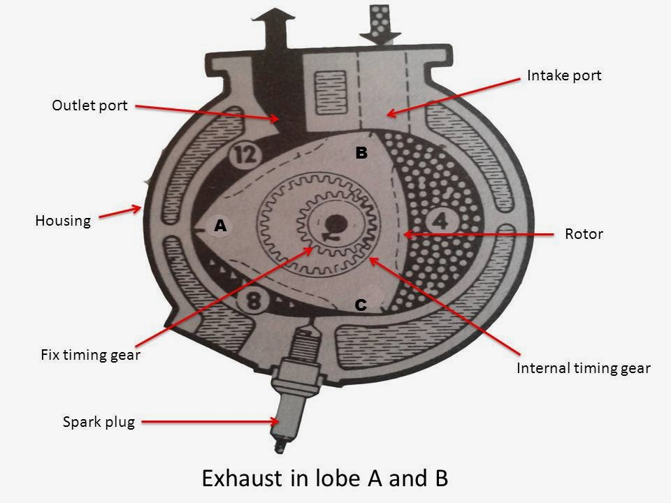 Main Parts Of An Engine : Rotary engine main parts working mech study