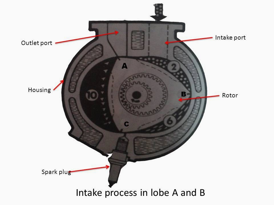 What are Main Parts of Wankel Rotary Engine? How does a Wankel Rotary Engine Works?