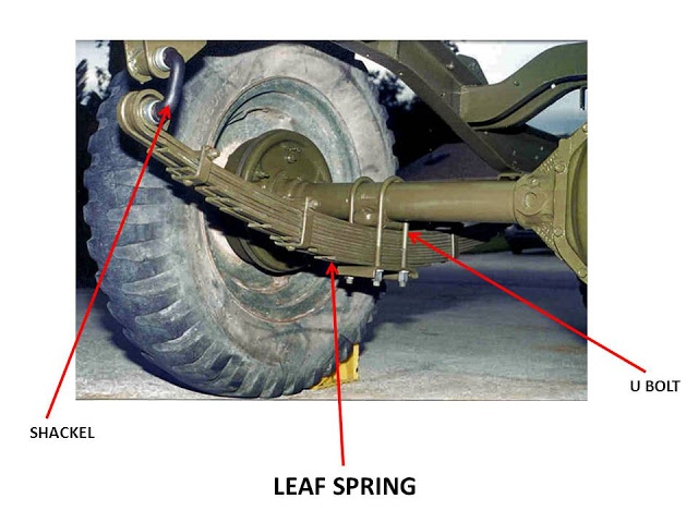Types of Suspension Springs