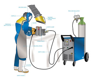Types of Welding