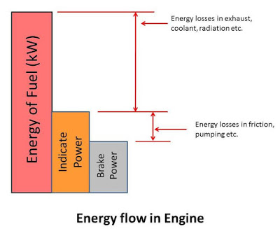 Efficiency of Engine: Diesel and Petrol