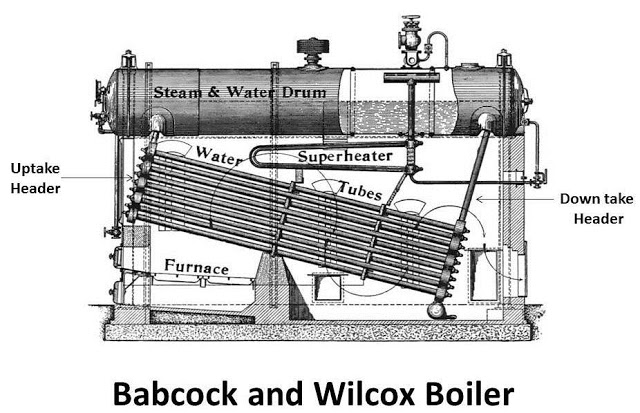 Water Tube Boiler Design ~ Babcock and wilcox boiler main parts working mech study