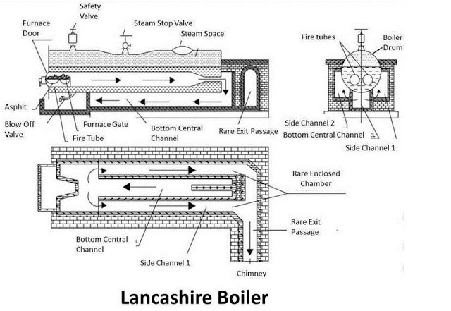 Lancashire Boiler : Principle, Construction & Working