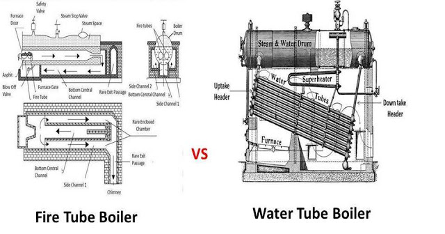 Difference between Fire Tube Boiler and Water Tube Boiler