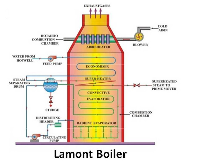 Lamont Boiler : Principle, Construction & Working