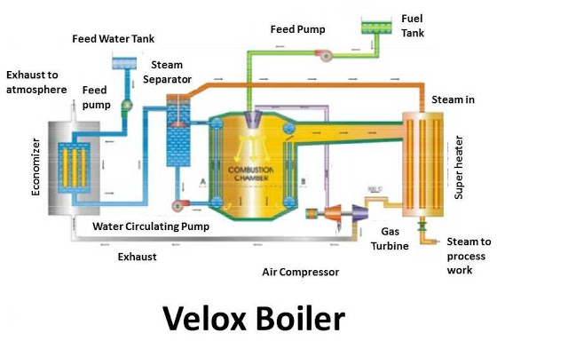Velox Boiler: Principle, Construction & Working