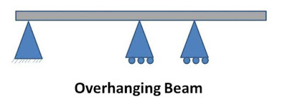 What is Beam? What are main Types of Beams