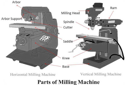 Milling Machine Parts and Working