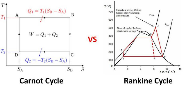 Difference between Carnot Cycle and Rankine Cycle