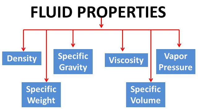 Fluid Properties : Basic definitions used to define fluids