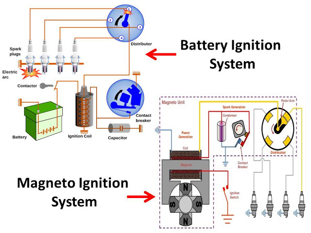 Difference between Battery Ignition System and Magneto Ignition System