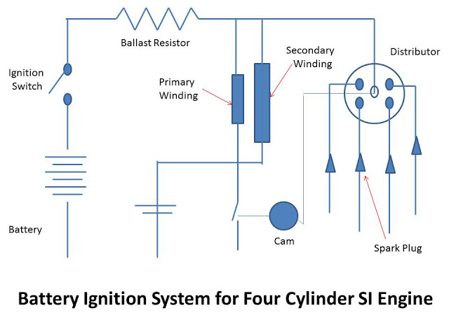 Battery Ignition System : Parts, Function, Working, Advantages and Disadvantages