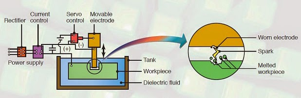 Electrical Discharge Machining : Principle, Working, Equipment's, Advantages and Disadvantages with Diagram