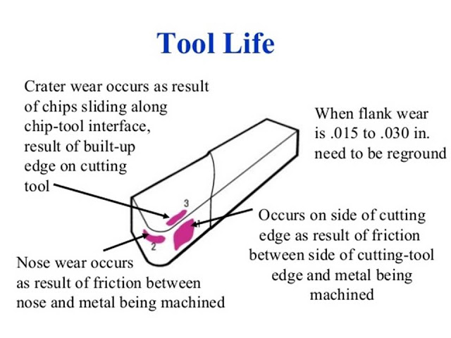 Tool Wear : Flank Wear, Crater Wear and Nose Wear Mechanism