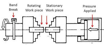 Friction Welding : Principle, Working, Types, Application, Advantages and Disadvantages
