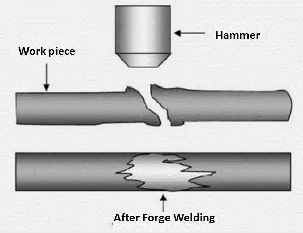 Forge Welding: Principle, Working, Application, Advantages and Disadvantages