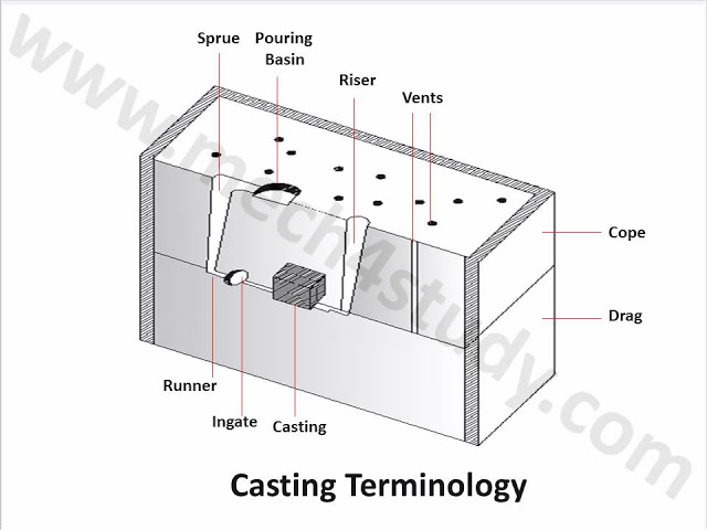 What is Casting, Advantages, Disadvantages, Terminology and Application?