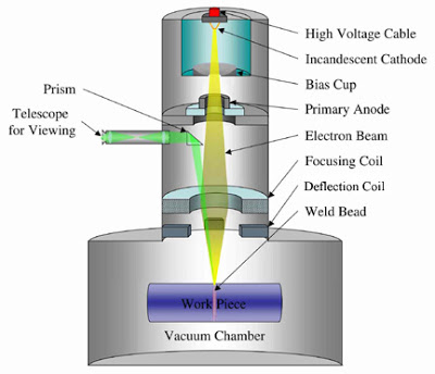 Electron Beam Welding : Principle, Working, Equipment's, Application, Advantages and Disadvantages
