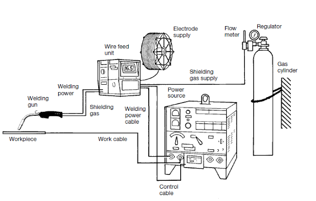 smallest welding machine diagram mig welding: principle, working, equipment's, applications ... 3 phase welding machine diagram