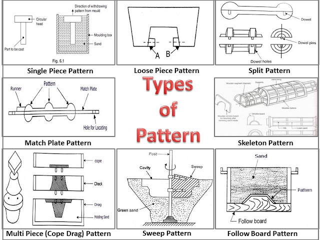 What is Pattern? What are Different Types of Pattern?