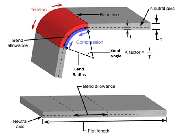 Different Sheet Metal Bending Process Mechanical Engineering