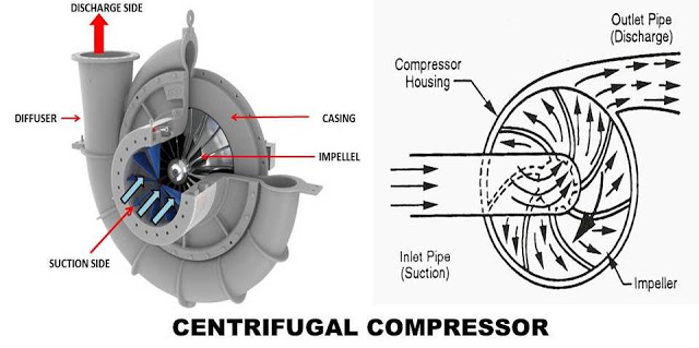 Centrifugal Compressor: Principle, Construction, Working, Types, Application, Advantages and Disadvantages