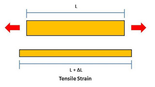 What is Strain? What are Types of Strain?