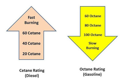 Difference between Octane number and Cetane Number