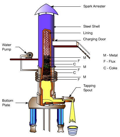 Cupola Furnace : Principle,Construction, Working, Advantages, Disadvantages and Application