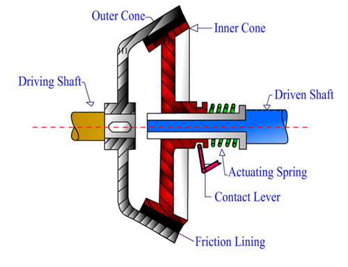 Cone Clutch Principle Working Construction Advantages And