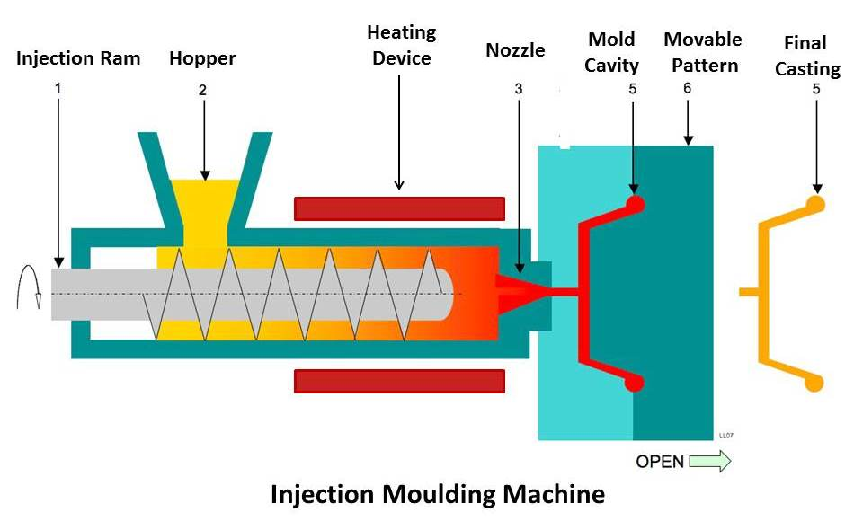Injection Molding Machine Construction Working