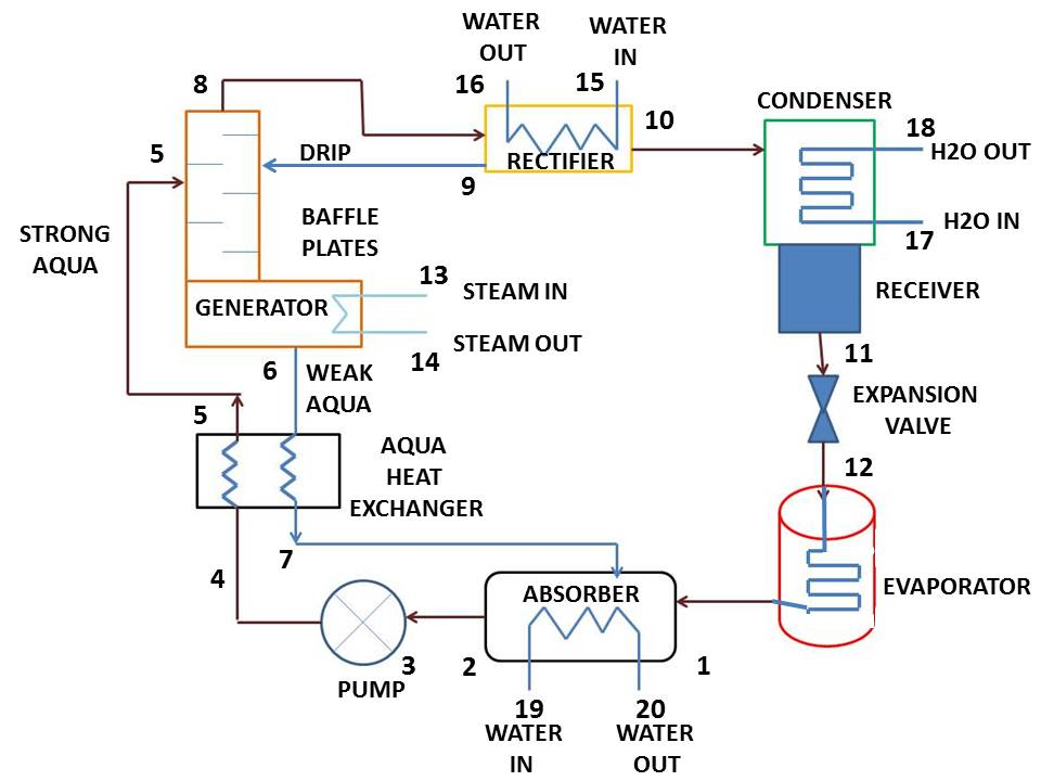 How Vapour Absorption Refrigeration System Works   mech4study