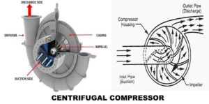 Different Types of Air Compressor - mech4study