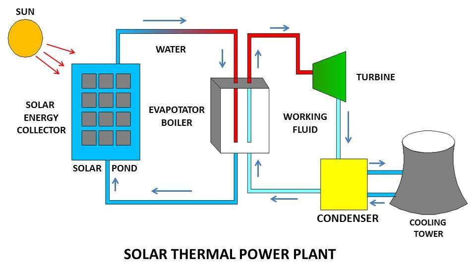 How a Solar Power Plant Works and What are main Types of it