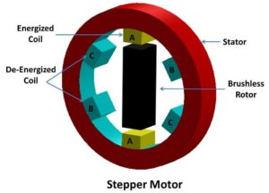 Stepper Motor : Working, Cosntruction, Types, Advantages and