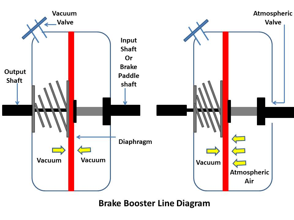 What Is Brake Booster How Works