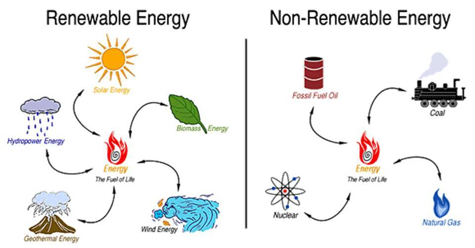 Difference Between Renewable Energy And Non Renewable
