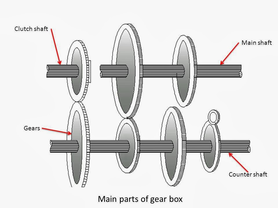 What is Gear Box? What are Main Parts of Gear Box