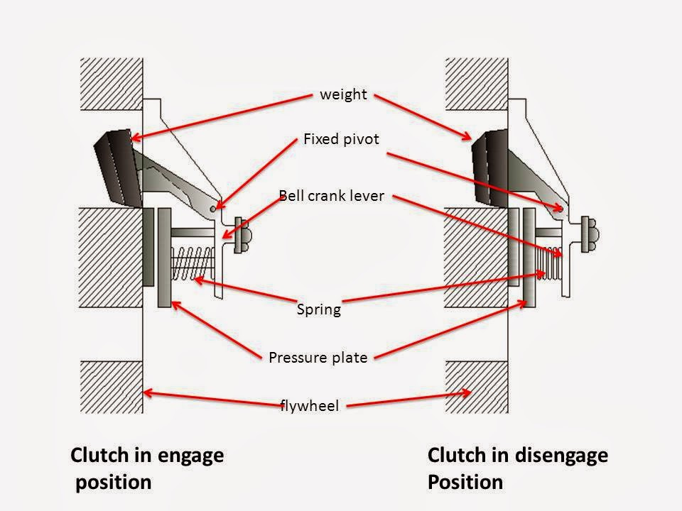 How Many Types of Clutch (centrifugal clutch)?