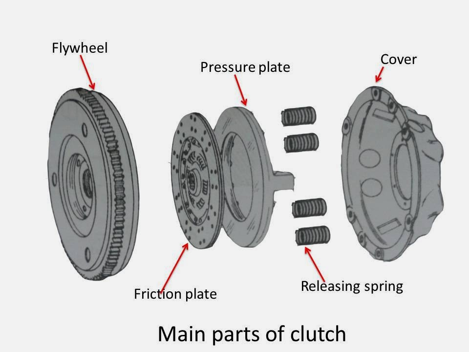 What is Clutch in Automobile? What are Main Parts of Clutch?