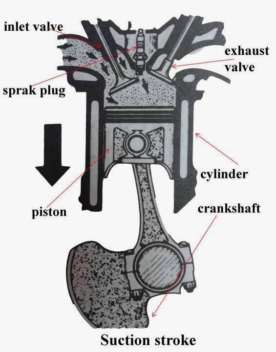 How does a Four Stroke Petrol and Diesel Engine Work?