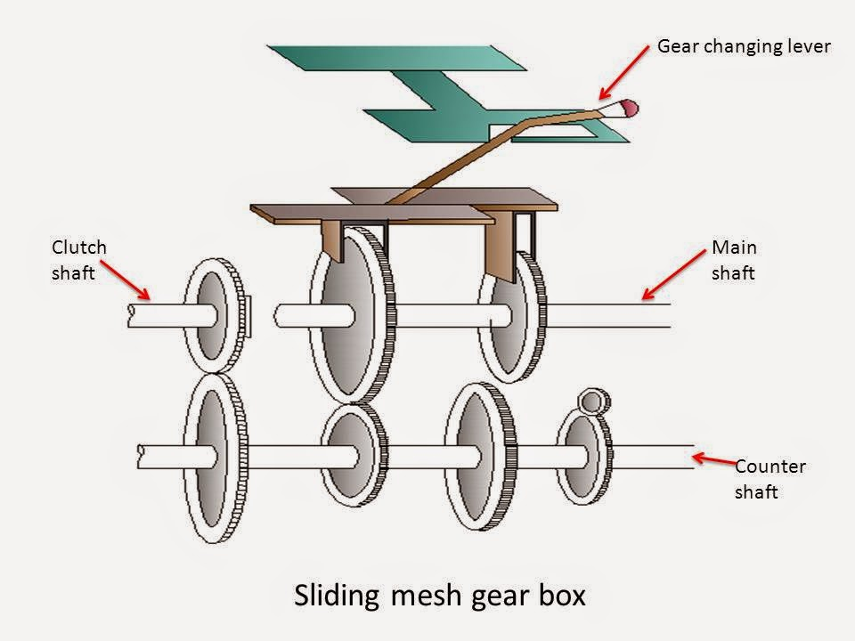 What are Main Types of Gear Box?(sliding mesh gear box)