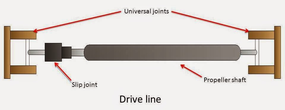 what is drive line  what is propeller shaft  universal