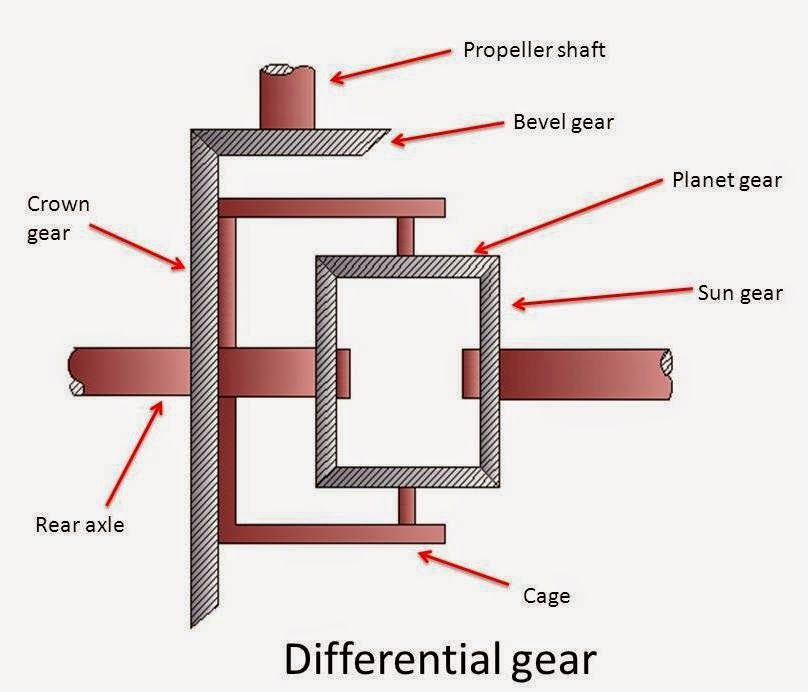 What is Differential Gear Used in Automobile?