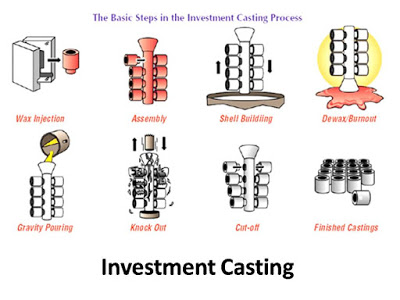 Types of Casting