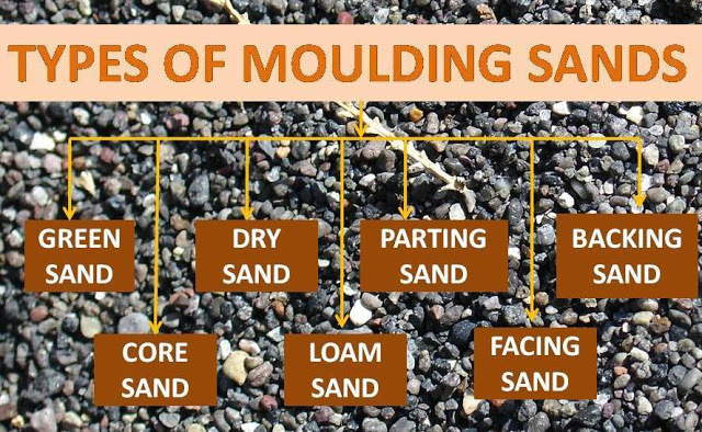 Types of Sand used in Moulding Process